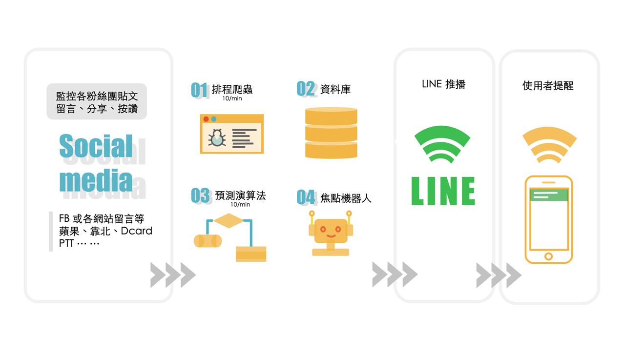 IR小幫手_圖7-5預警機器人架構圖