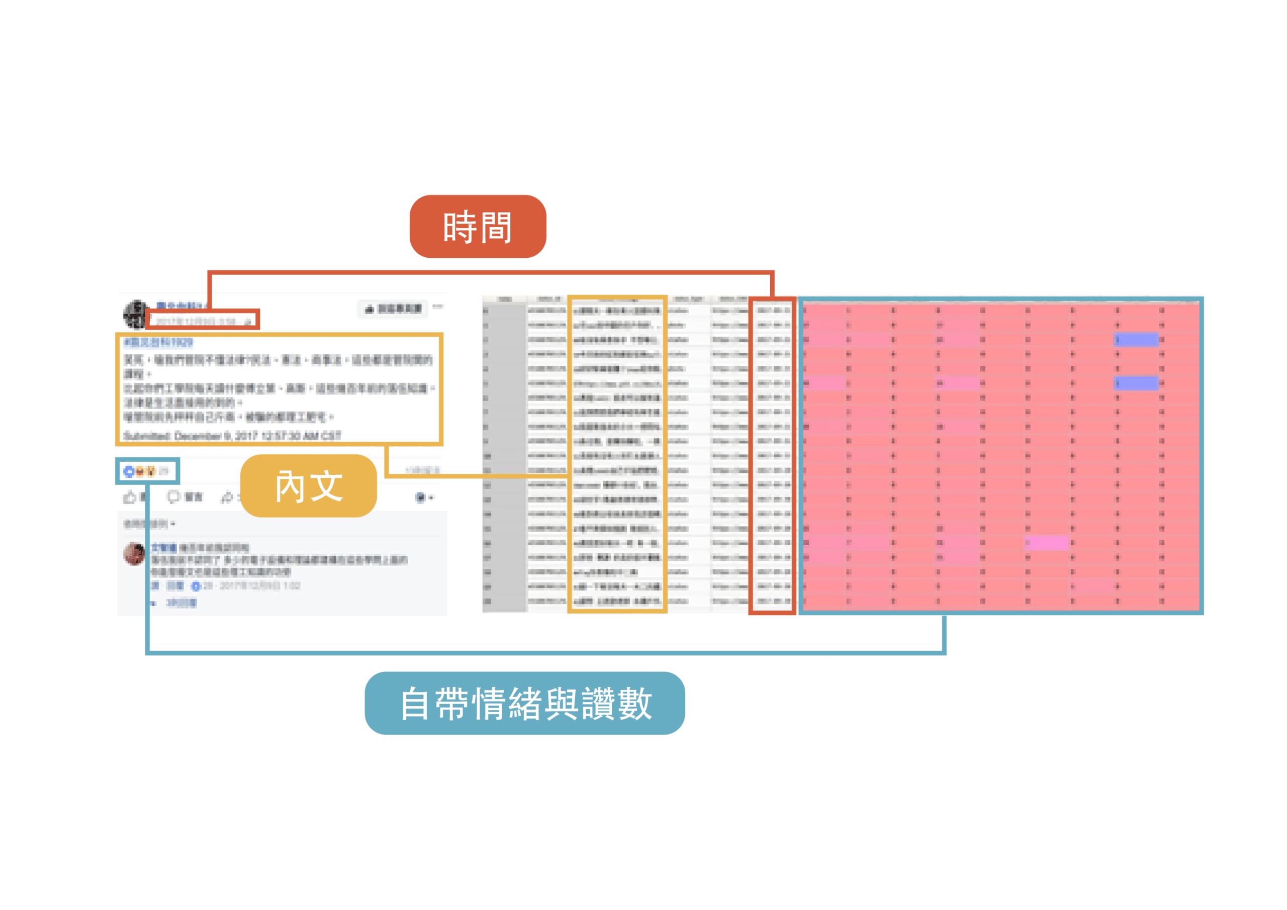 IR小幫手_圖7-6網路口碑文章資料