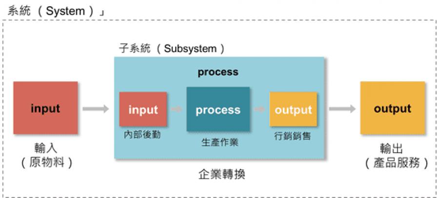 企業經營的「系統觀點」圖二
