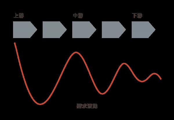 系統觀點的重要性 — 混沌理論、蝴蝶效應、長鞭效應與系統思考_圖1.長鞭效應